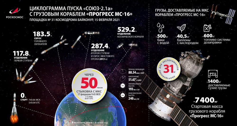 プログレスMS-16打ち上げの概要(Image:ロスコスモス)