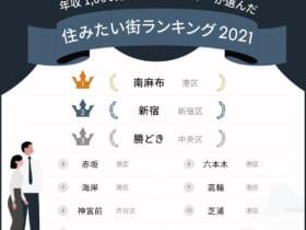 住みたい街ランキング2021 by RENOSY