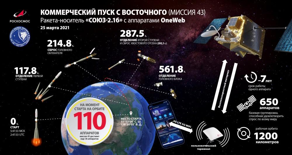 OneWeb衛星の打ち上げ概要(Image:Roscosmos)