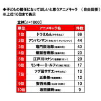 日本生協連の調査による「子どもの担任になってほしいアニメキャラ」調査結果