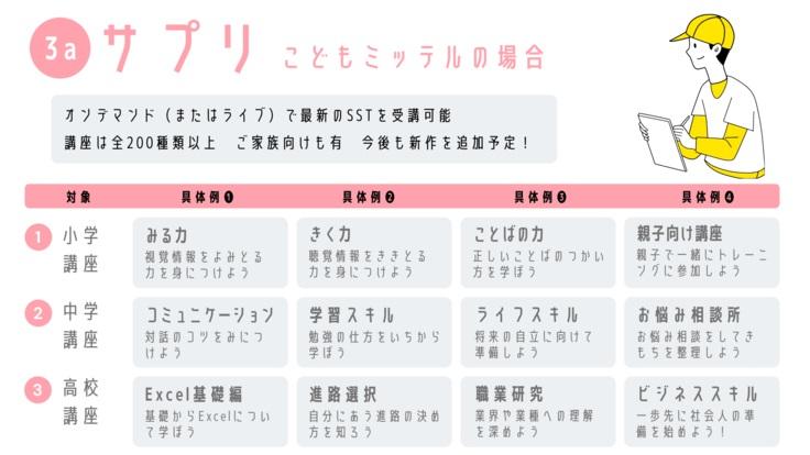 サプリ(子供向け)