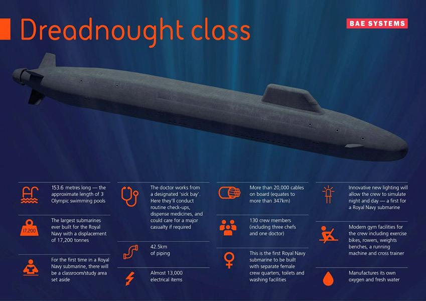 ドレッドノート旧原潜の概要(Image:BAE Systems)