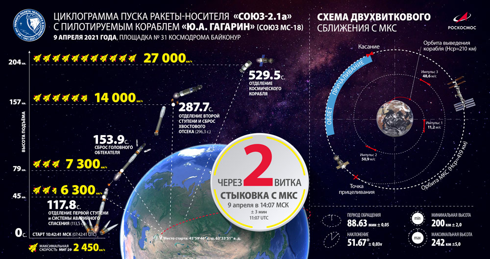 ソユーズMS-18の打ち上げ概要(Image:Roscosmos)
