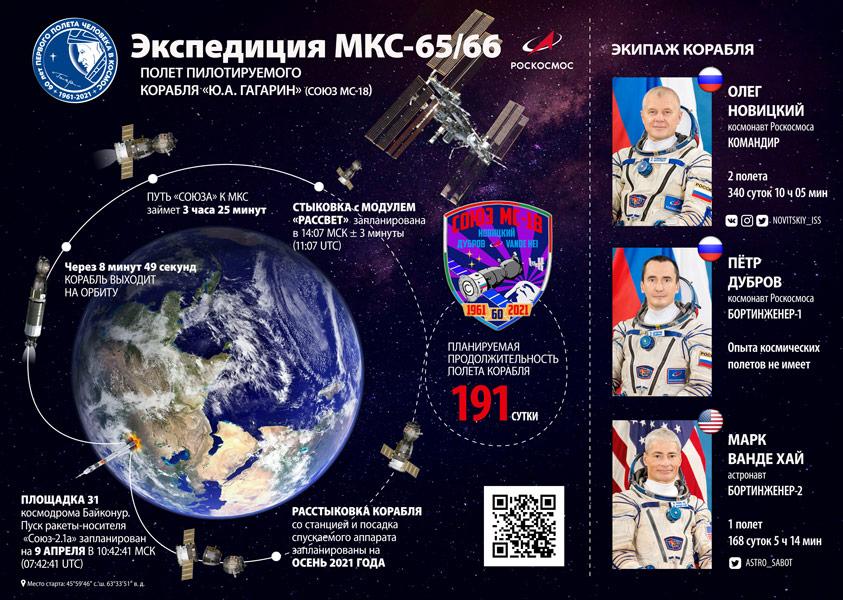 ソユーズMS-18ミッション概要(Image:Roscosmos)