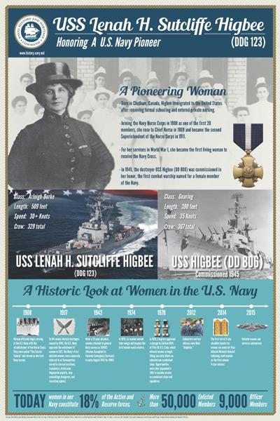 レナ・サトクリフ・ハイビーのインフォグラフィック(Image:U.S.Navy)