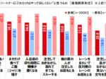 回転寿司に関する消費者実態調査2021