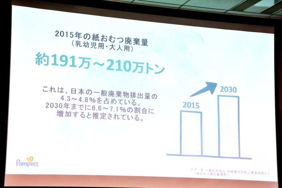 2015年における乳幼児用・大人用紙おむつの廃棄量(推計)