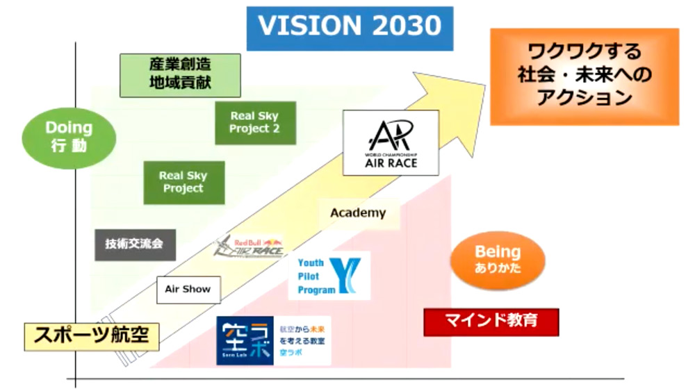 「VISION 2030」