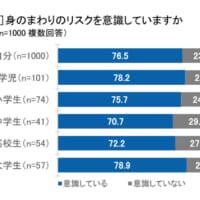 実際に感じたリスク1位は自転車 損保ジャパンが「身のまわりリ…