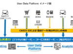 「User Data Platform」のイメージ図