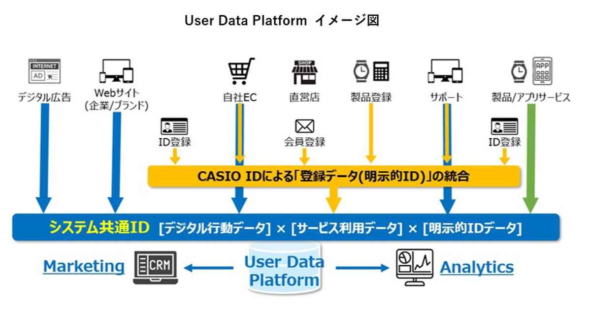 インキュデータ カシオ計算機の統合データ基盤「User Data Platform」構築・活用パートナーに