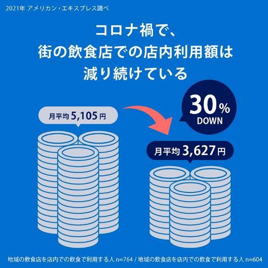 1カ月当たりの飲食店の店内飲食の利用金額は約30%減少