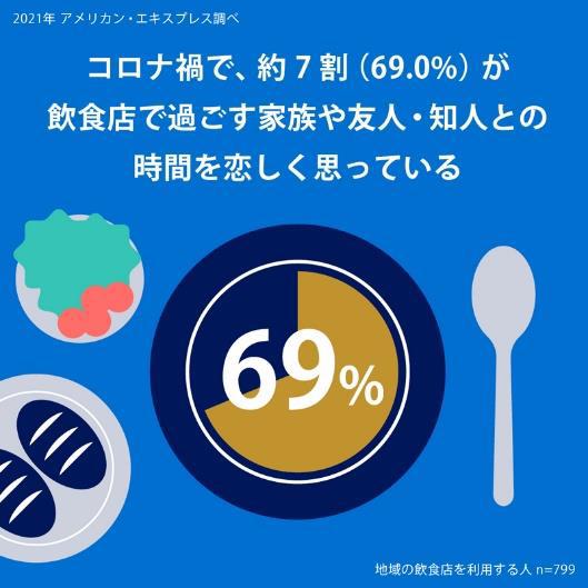 「お店で過ごす家族や友人・知人との時間が恋しい」と思う人は69%という結果