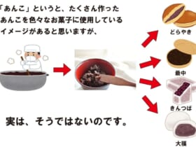 北海道の菓子屋Twitterが投稿した「あんこの認識」が話題。