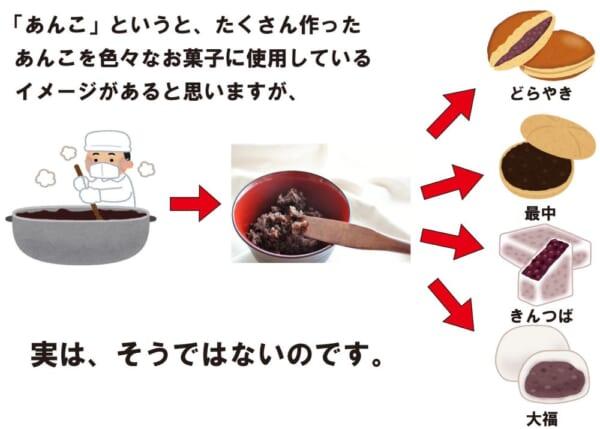 餡子を甘く見てはいけない 北海道・はこだて柳屋が紹介する「あんこの違い」